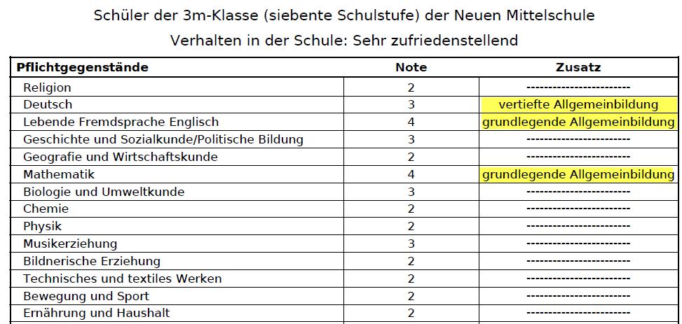 Zeugnis NMS-Klasse - SchulleiterInnen-Service - Wiki